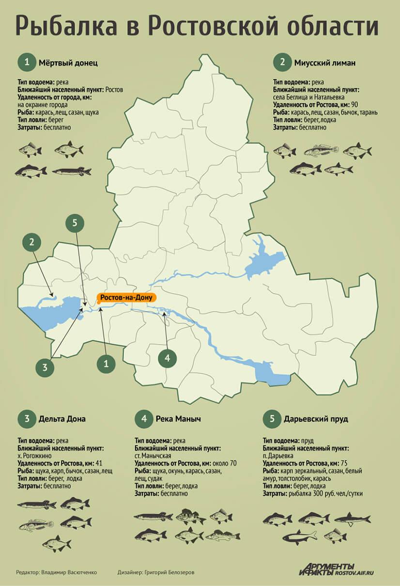 Лучшие места для рыбалки в Ростовской области
