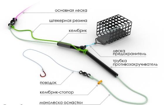 Особенности конструкции фидера